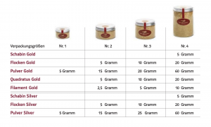 Gold Gourmet Quantities Overview